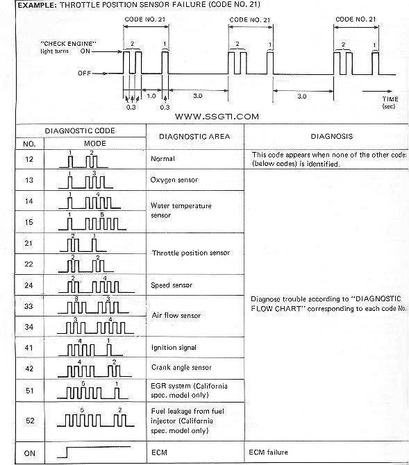 Suzuki Outboard Motor Error Codes